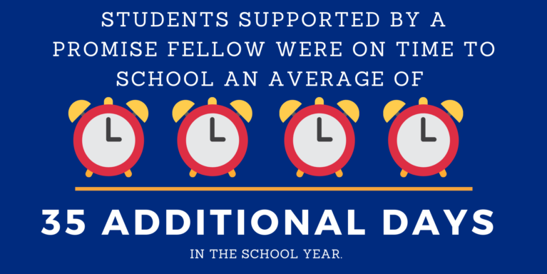 Infographic stating that students supported by a Promise Fellow were on time to school an average of 35 additional days in a school year